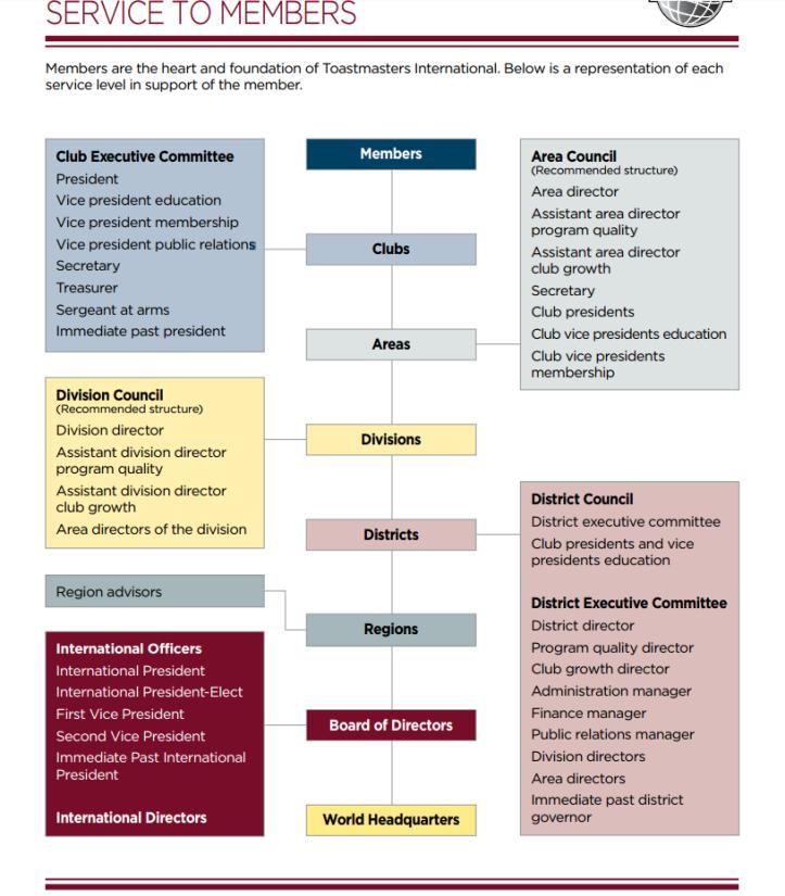 TMI Service Chart